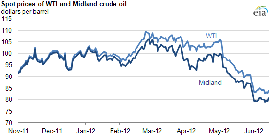 graph of Spot prices of WTI and Midland crude oil, as described in the article text