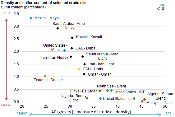 graph of Density and sulfur content of selected crude oils, as described in the article text