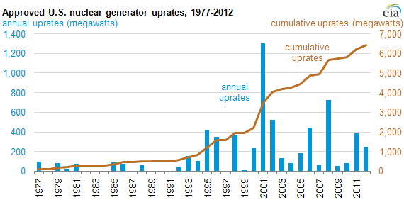 graph of Approved U.S. nuclear generator uprates, 1977-2012, as described in the article text