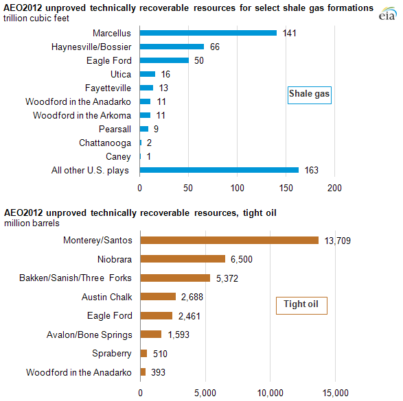 graph of U.S. AEO2012 unproved technically recoverable resources, tight oil, as described in the article text
