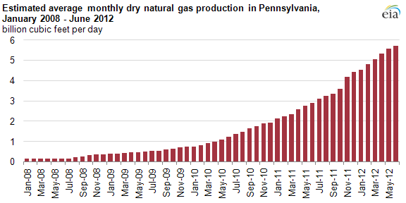graph of Estimated average monthly dry natural gas production in Pennsylvania, January 2008 - June 2012, as described in the article text