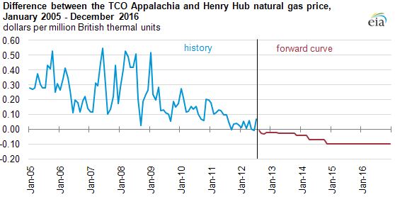 graph of Difference between the TCO Appalachia and Henry Hub natural gas price, January 2005 - December 2016, as described in the article text