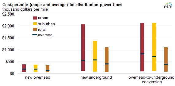 Study on costs of burying powerlines