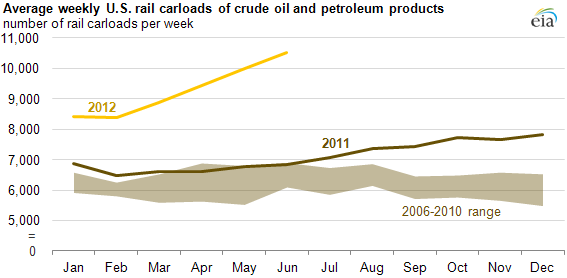 graph of Average weekly U.S. rail carloads of crude oil and petroleum products, as described in the article text