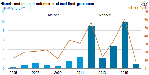 graph of Historic and planned retirements of coal-fired generators, as described in the article text