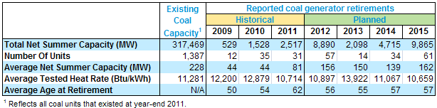 table of Historic and planned retirements of coal-fired generators, as described in the article text
