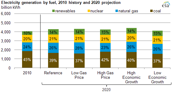 graph of Electricity generation by fuel, 2010 history and 2020 projection, as described in the article text