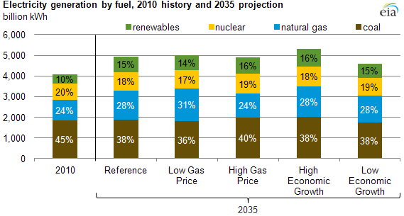graph of Electricity generation by fuel, 2010 history and 2035 projection, as described in the article text