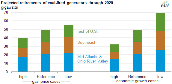 graph of Projected retirements of coal-fired generators through 2020, as described in the article text