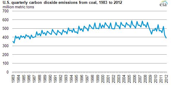 Quarterly Coal Report Energy Information Administration ...
