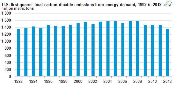 line graph showing U.S. quarterly carbon dioxide emissions from coal, 1983-2011, as described in linked article