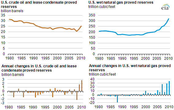 graphs of proved reserves and changes in proved reserves for oil and natural gas, as described in the article text
