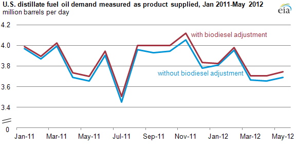 graph of U.S. Distillate fuel demand, as described in the article text