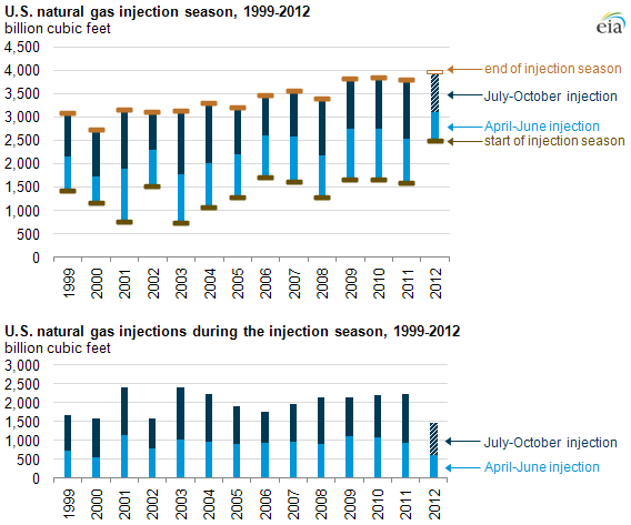 image of natural gas injections from 1999-2012, as described in the article text