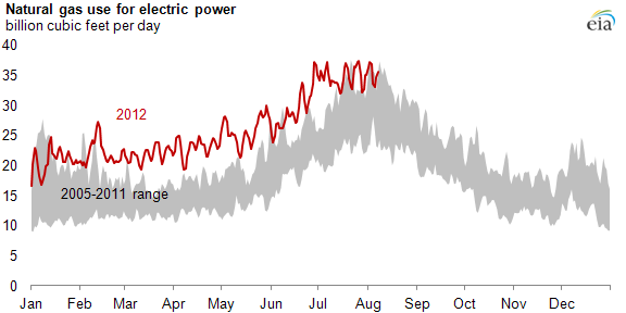 image of natural gas use for electric power by month, 2012 compared to 2005-2011, as described in the article text