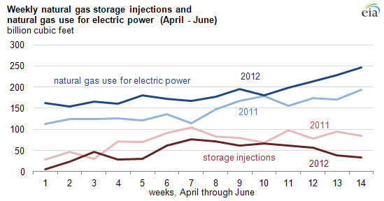 image of 2012 weekly natural gas storage and injections, as described in the article text
