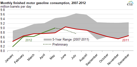 image of Monthly finished motor gasoline consumption, 2007-2012, as described in the article text