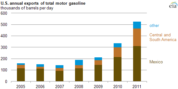 graph of U.S. annual exports of total motor gasoline, as described in the article text