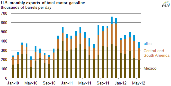 graph of U.S. monthly exports of total motor gasoline, as described in the article text