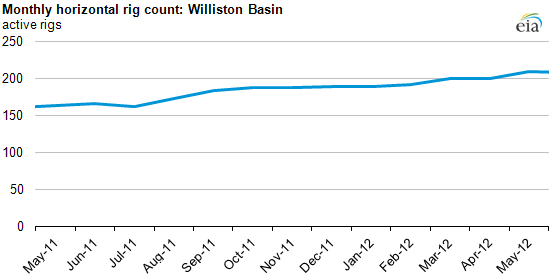 graph of Monthly rig count: Williston Basin, as described in the article text