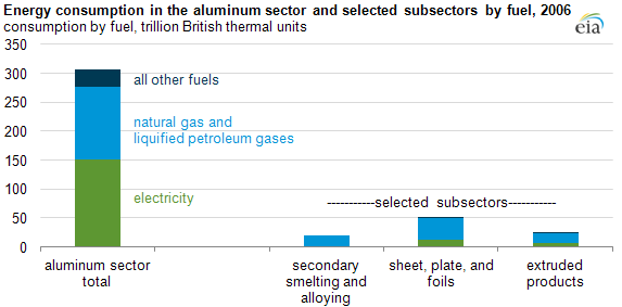 graph of Energy consumption in the aluminum sector and selected subsectors by fuel, 2006, as described in the article text