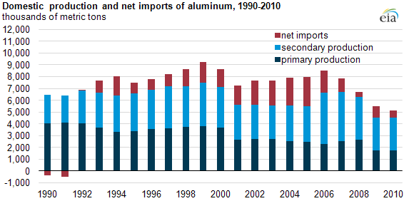 graph of Domestic  production and net imports of aluminum, 1990-2010, as described in the article text