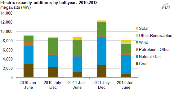 graph of electricity capacity additions for the first half of 2010-2012, as described in the article text