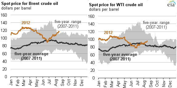 graph of crude oil spot prices for WTI and Brent for the first half of 2012, as described in the article text