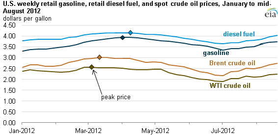graph of weekly retail gasoline, diesel, and crude spot oil prices for the first half of 2012, as described in the article text