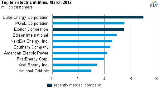 graph top ten electric utilities by million customers, as described in the article text