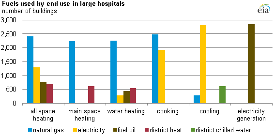 graph of fuels used by end use for large hospitals, as described in the article text