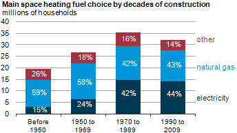 graph of main space heating fuel choice by decades of construction, as described in the article text