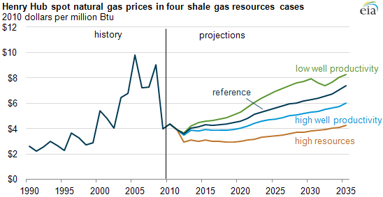 graph of historical and projected Henry Hub spot natural gas prices in four shale gas resource cases, as described in the article text
