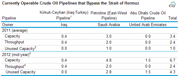 table of oil pipelines bypassing the Straight of Hormuz, as described in the article text