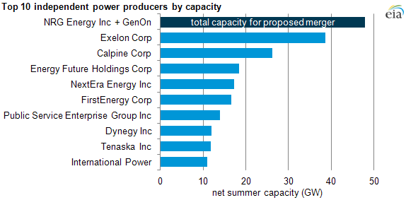 graph of the top ten independent power producers by generating capacity, as described in the article text