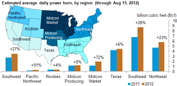 graph of estimated average daily power burn by region through August 15, 2012, as described in the article text