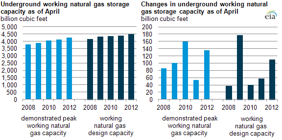 Graph of increases in natural gas storage capacity, as explained in article text
