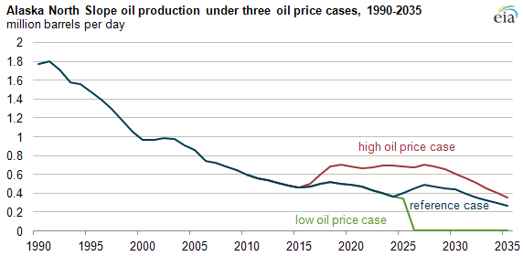 Graph of projected Alaska North Slope oil production under three oil price scenarios, as explained in article text