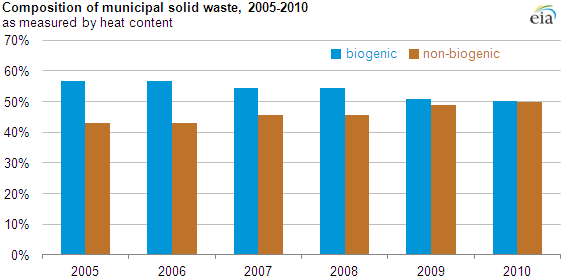 Graph of composition of municipal solid waste from 2005 to 2010, as explained in article text
