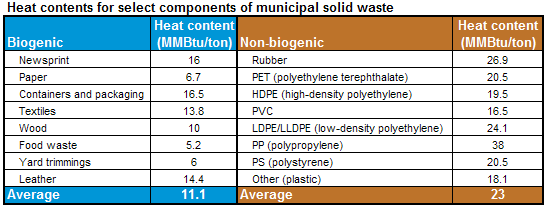 table of the heat content of both biogenice and non-biogenic municipal solid waste materials, as described in the article text