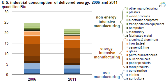 Industries Consumed More Than 30 Of U S Energy In 2011