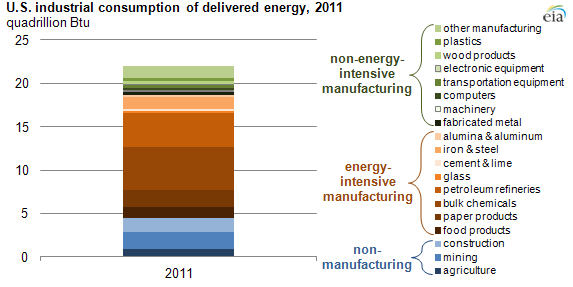 Industries consumed more than 30% of U.S. energy in 2011 ...