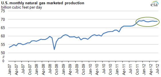 Graph of U.S. monthly natural gas production, as explained in article text