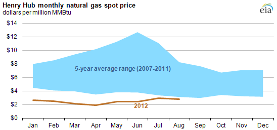 Graph of U.S. monthly natural gas price at Henry Hub, as explained in article text