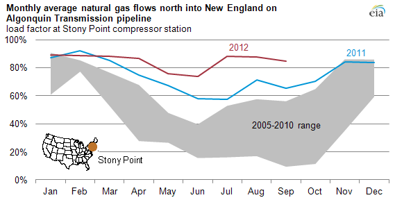 Graph comparing monthly load factors at the Stony Point compressor station for 2011 and 2012 with five-year range