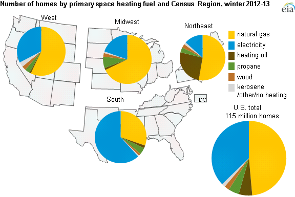 Map of space heating fuel by Census Region, as explained in the article text