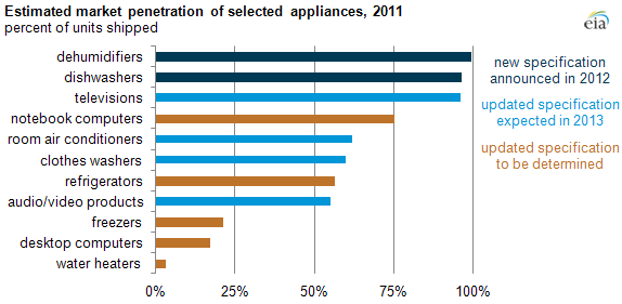 Graph of 2011 market penetration of selected ENERGY STAR products, as explained in article text