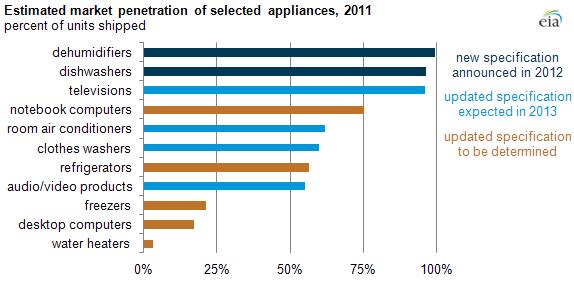 adoption of energy star equipment varies among appliances