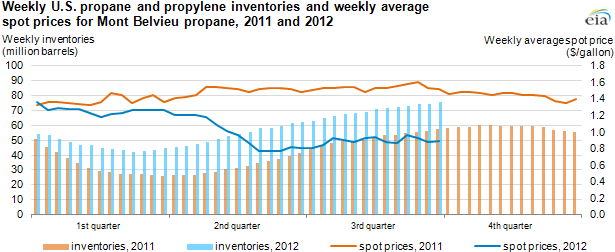 Graph Of Weekly Propane And Propylene Inventories Spot Prices For 2017