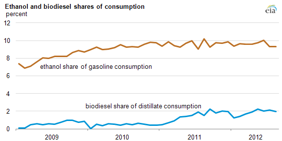 Graph of ethanol and biodiesel consumption, as explained in article text